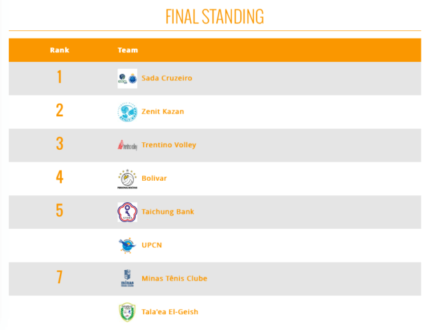 FIVB Men's Club World Championship Final Standings