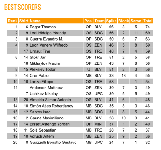 FIVB Men's Club World Championship Top Scorers