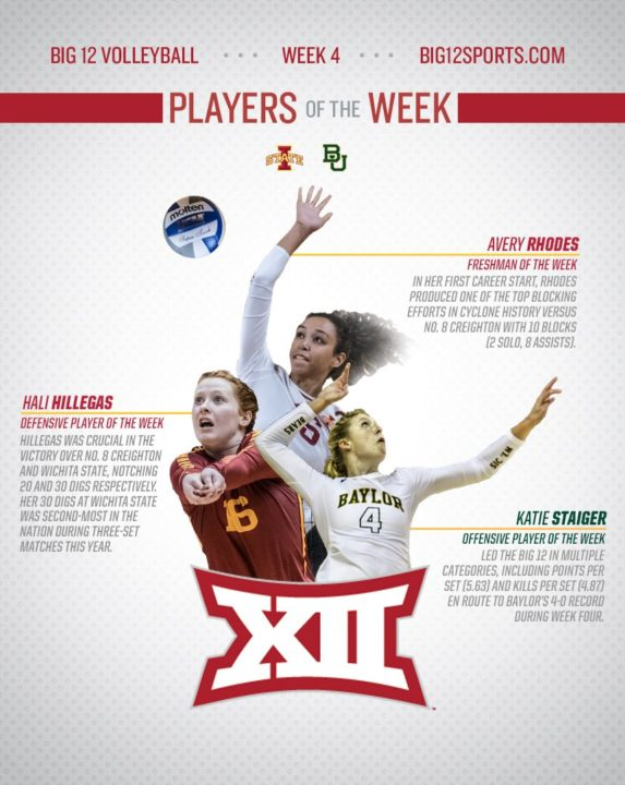 Iowa State's Hillegas & Rhodes Join Baylor's Staiger for Big 12 Players of the Week