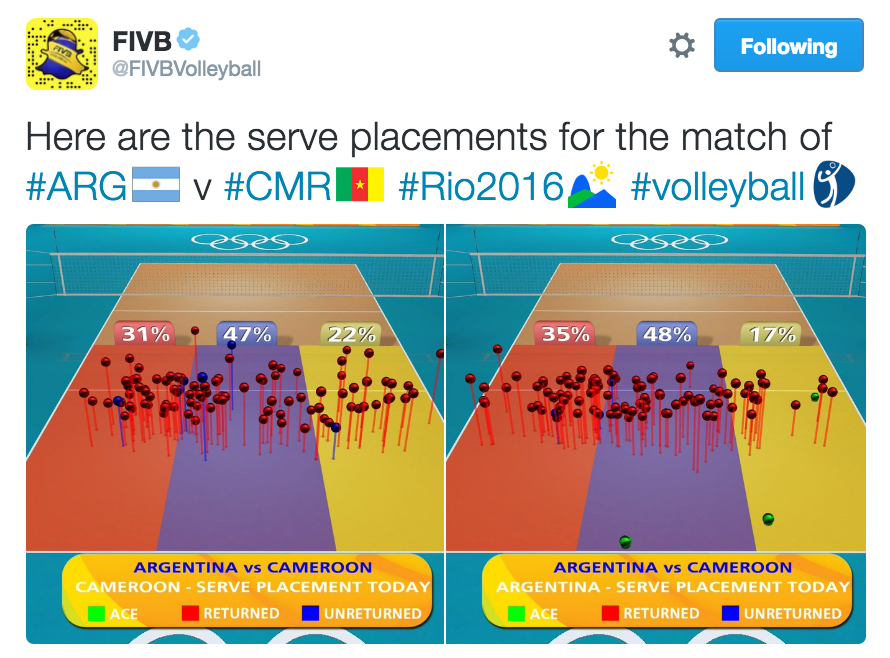 FIVB Hawk-Eye System Does More Than Line Challenges for Fans & Coaches