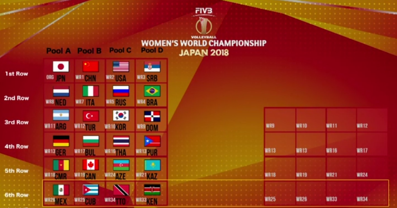 Quick Analysis of 2018 FIVB Women's World Championship Pools