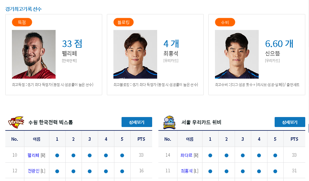 South Korea: World Record Three Players Over 30 points in Match