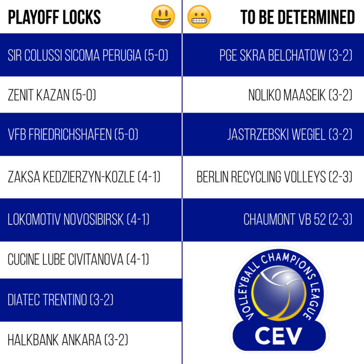 2018 CEV Champions League Playoff Math