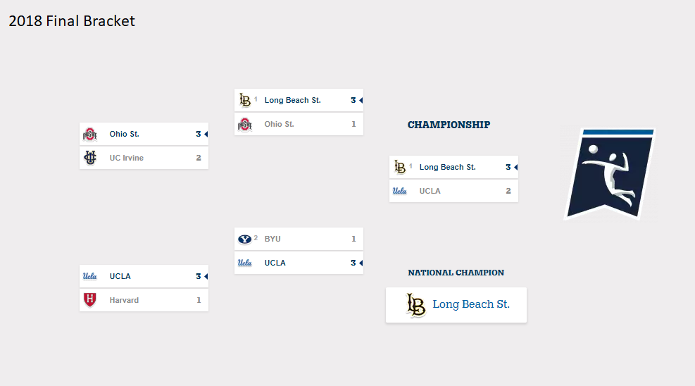 2018 Men's NCAA Volleyball Championship – Final Bracket